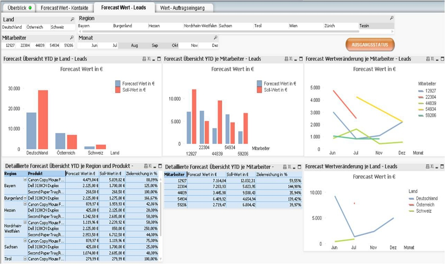 KPI-Leads-Sub-Dashboard-2-2