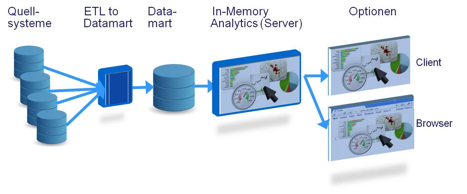 Business-intelligence-In-Memory-Architektur1