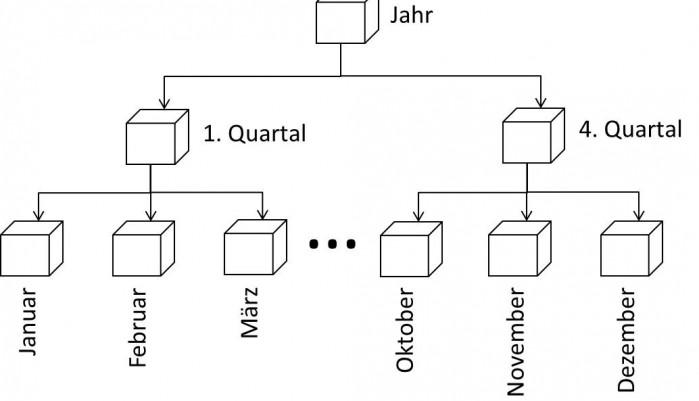 OLAP05