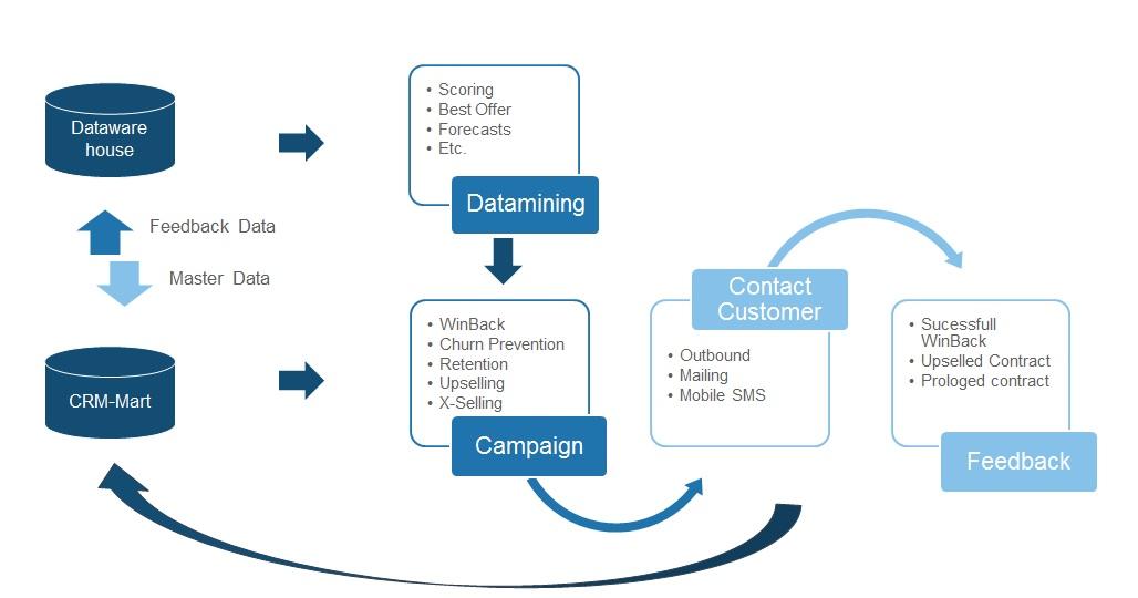 Wie Sie Die Ergebnisse Ihrer Kampagnen Mit Crm Software