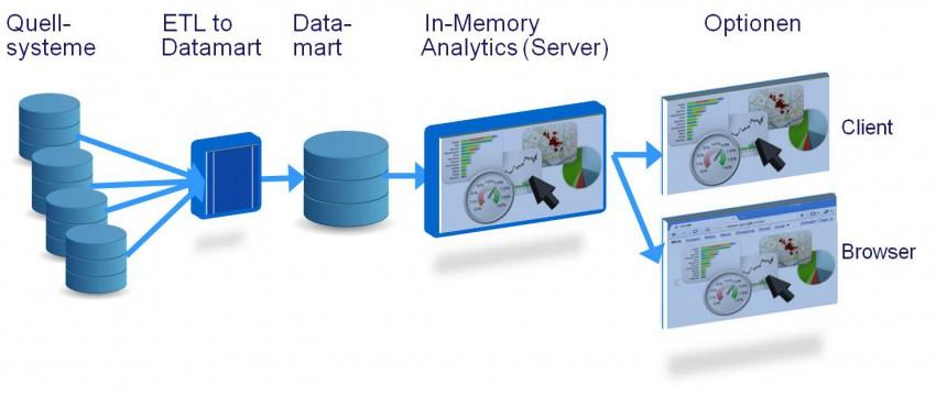Business-intelligence-In-Memory-Architektur(1)