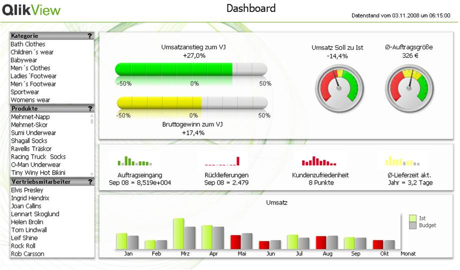 Business-intelligence-qlikview