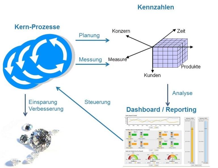 Process-KPI