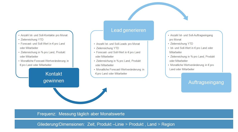 Sales_Process