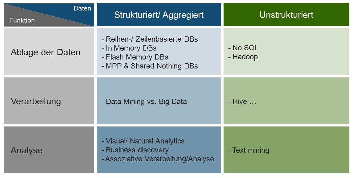 Big_Data_Einordnung