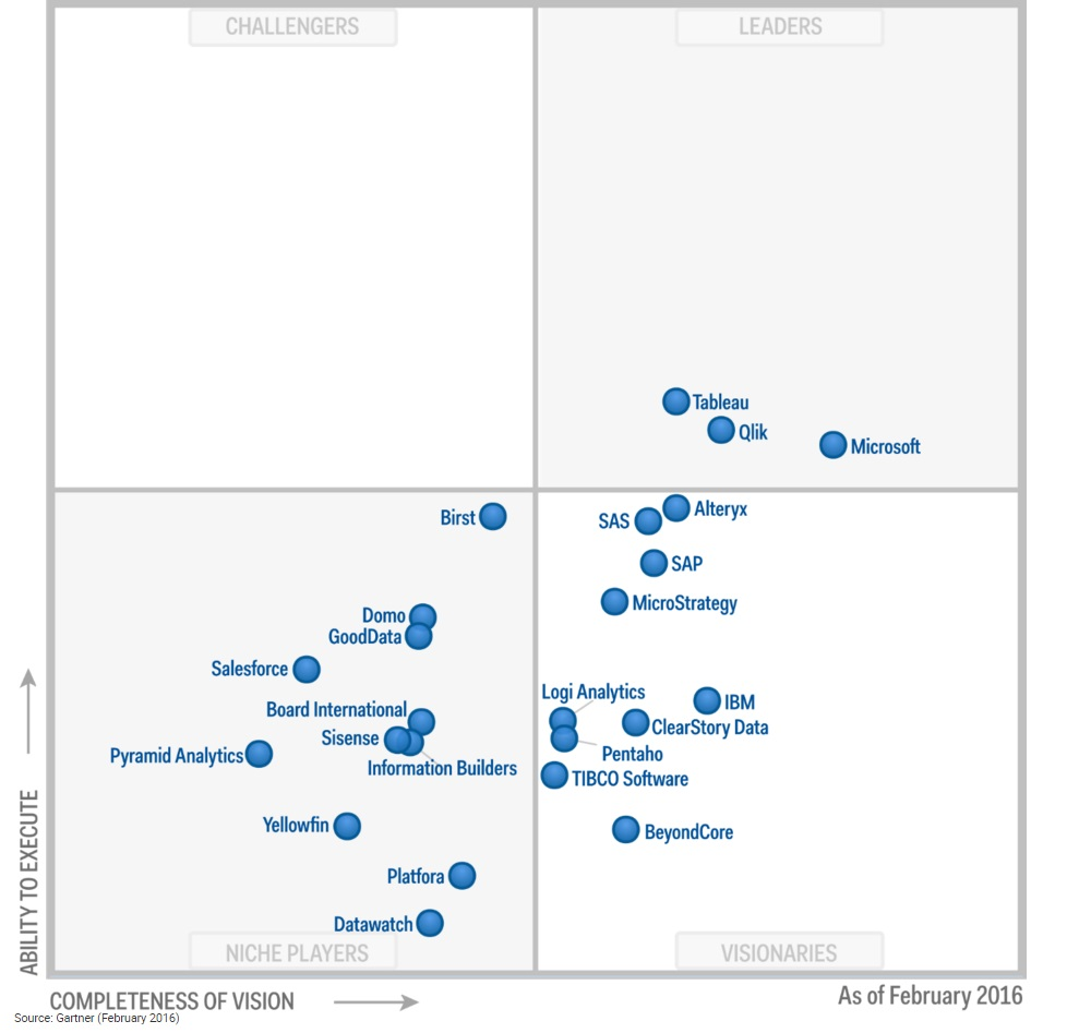 Business-Intelligence_Magic_Quadrant