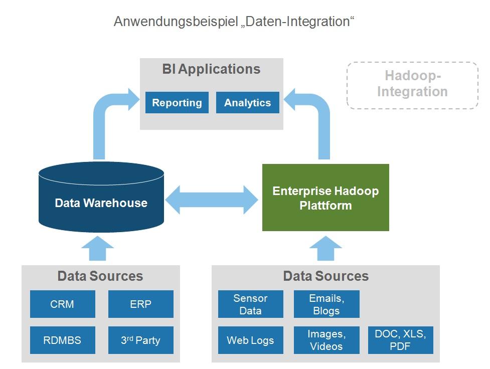 Datenintegration_2